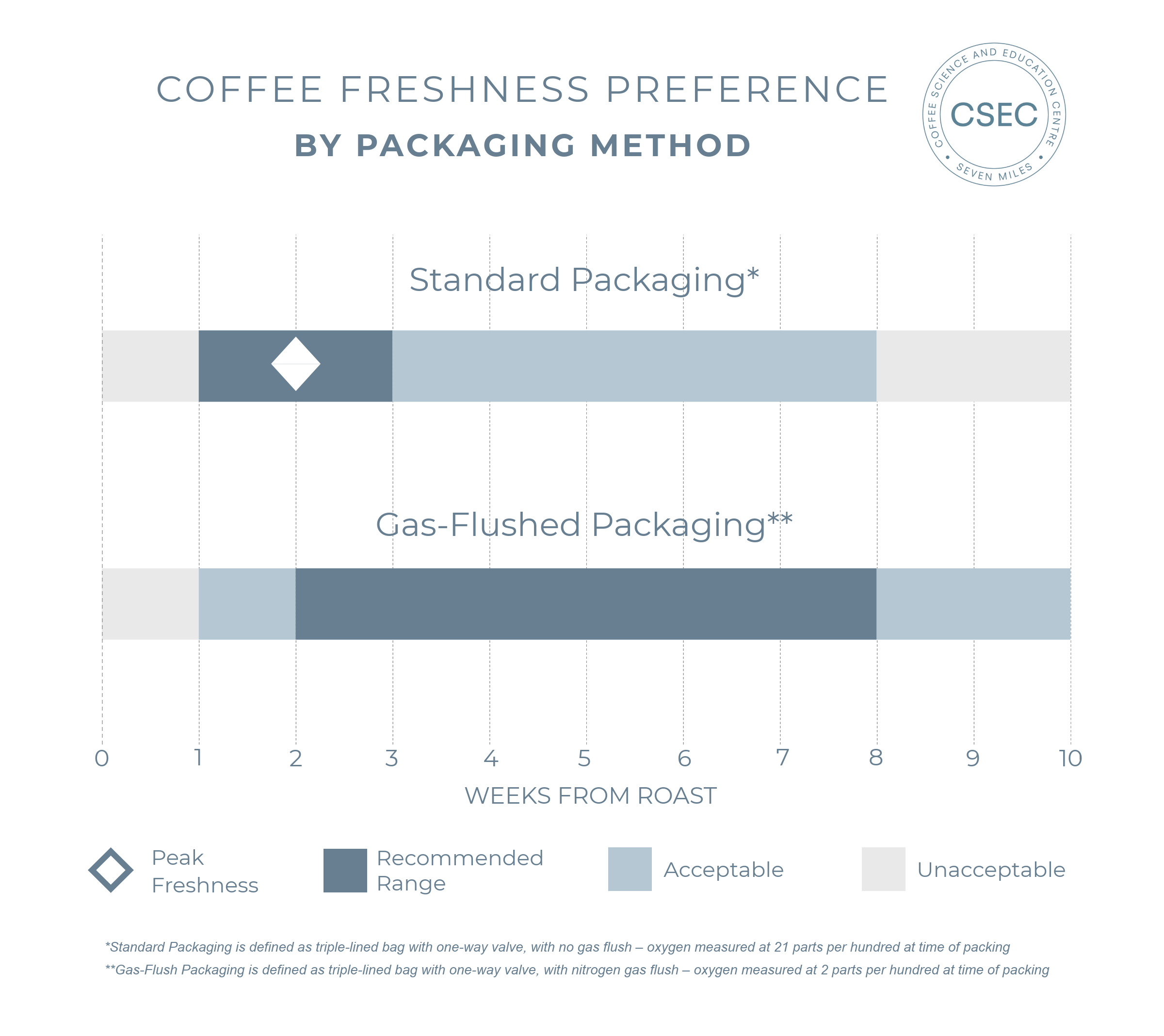 coffee freshness graph