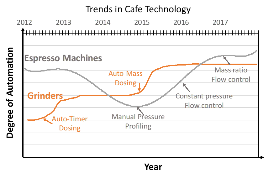 Trends in Cafe Technology
