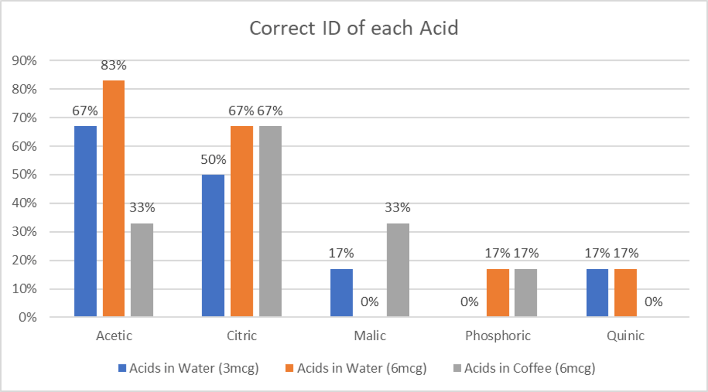 acids in coffee graph_figure 1