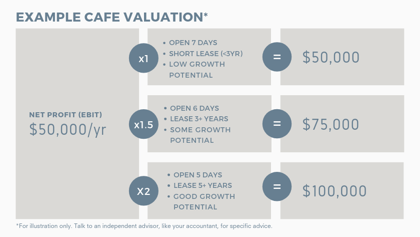 Cafe valuation. Buying a cafe graphic