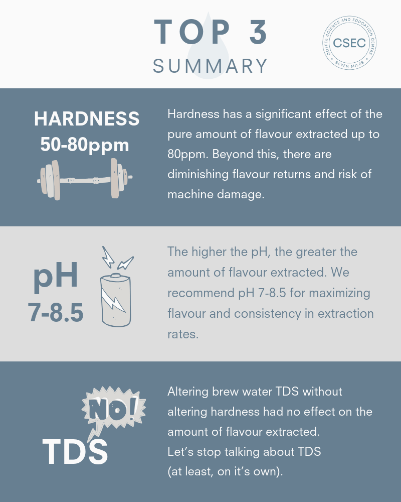 Top 3 findings on water for coffee. Hardness, pH & TDS