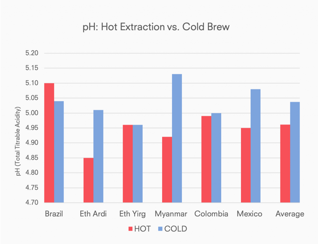 Chart: Acidity (pH) comparison of cold brew coffee vs hot brewed coffee