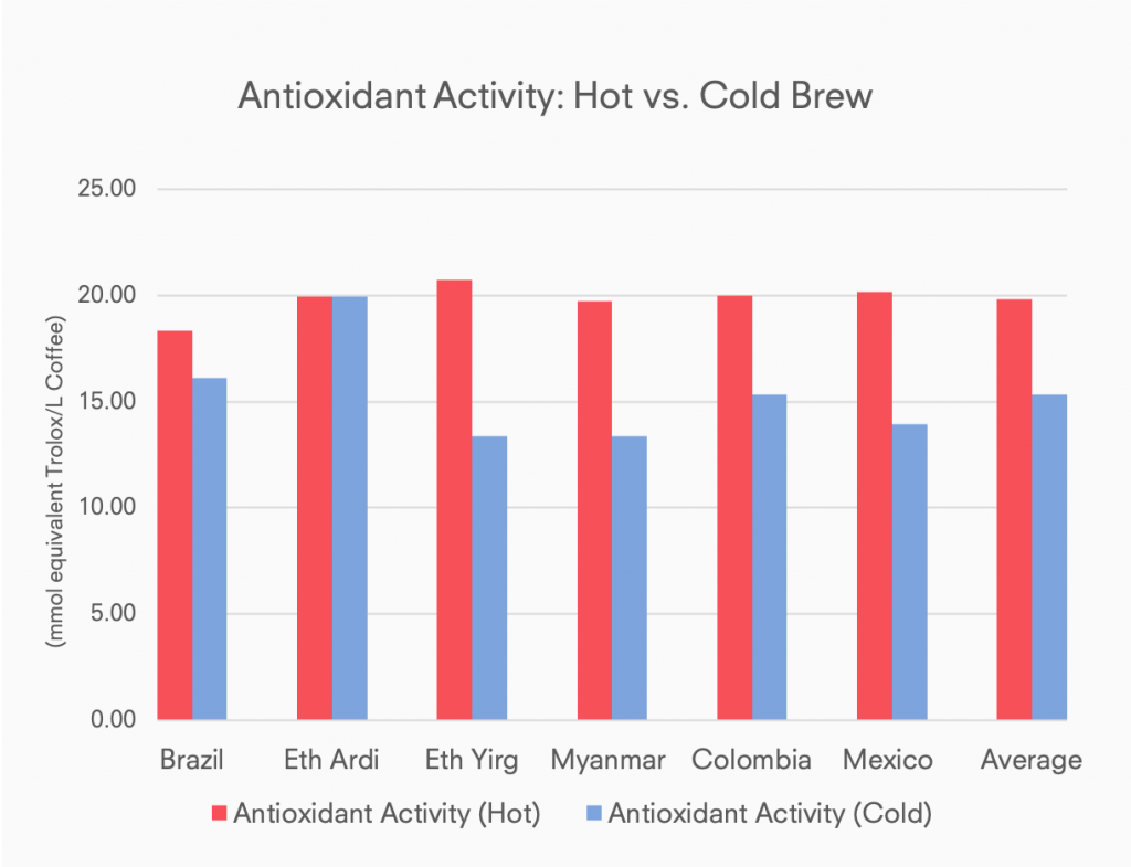Chart: Comparison of antioxidant activity, cold brew coffee vs hot brewed coffee