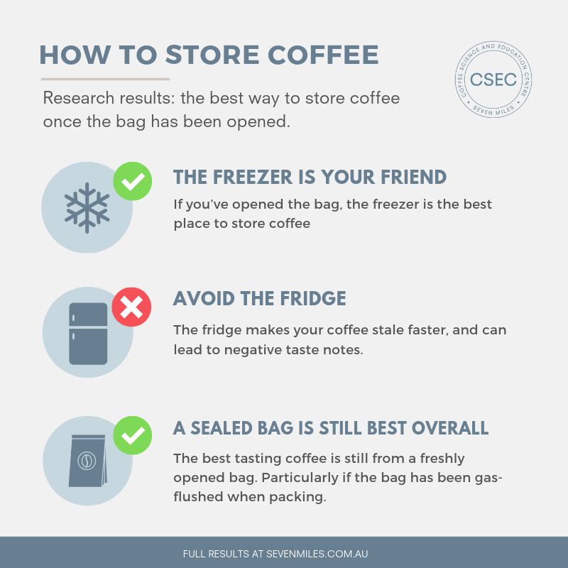 How to store coffee beans at home graphic