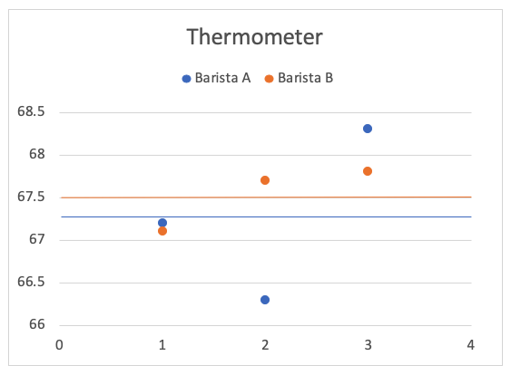 coffee milk thermometer temperature chart