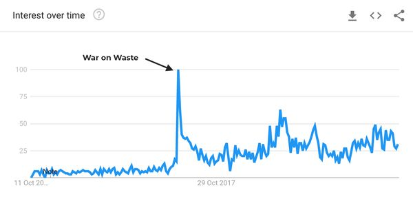 reusable cup search trend graph
