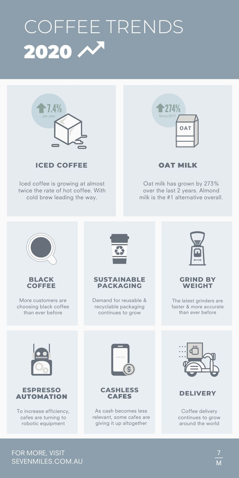 Coffee trends 2020 infographic