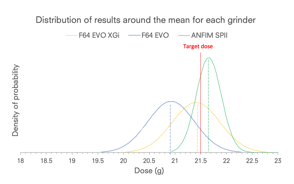 Graph 1 Distribution of doses in mass around the mean for each grinder