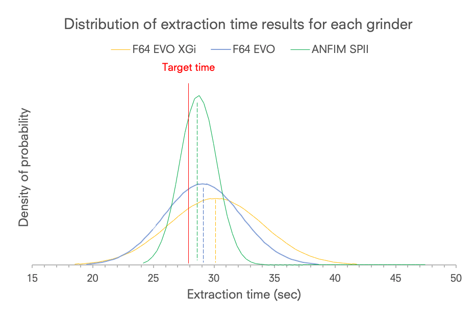 Graph 2 Distribution of extraction time around the mean for each grinder