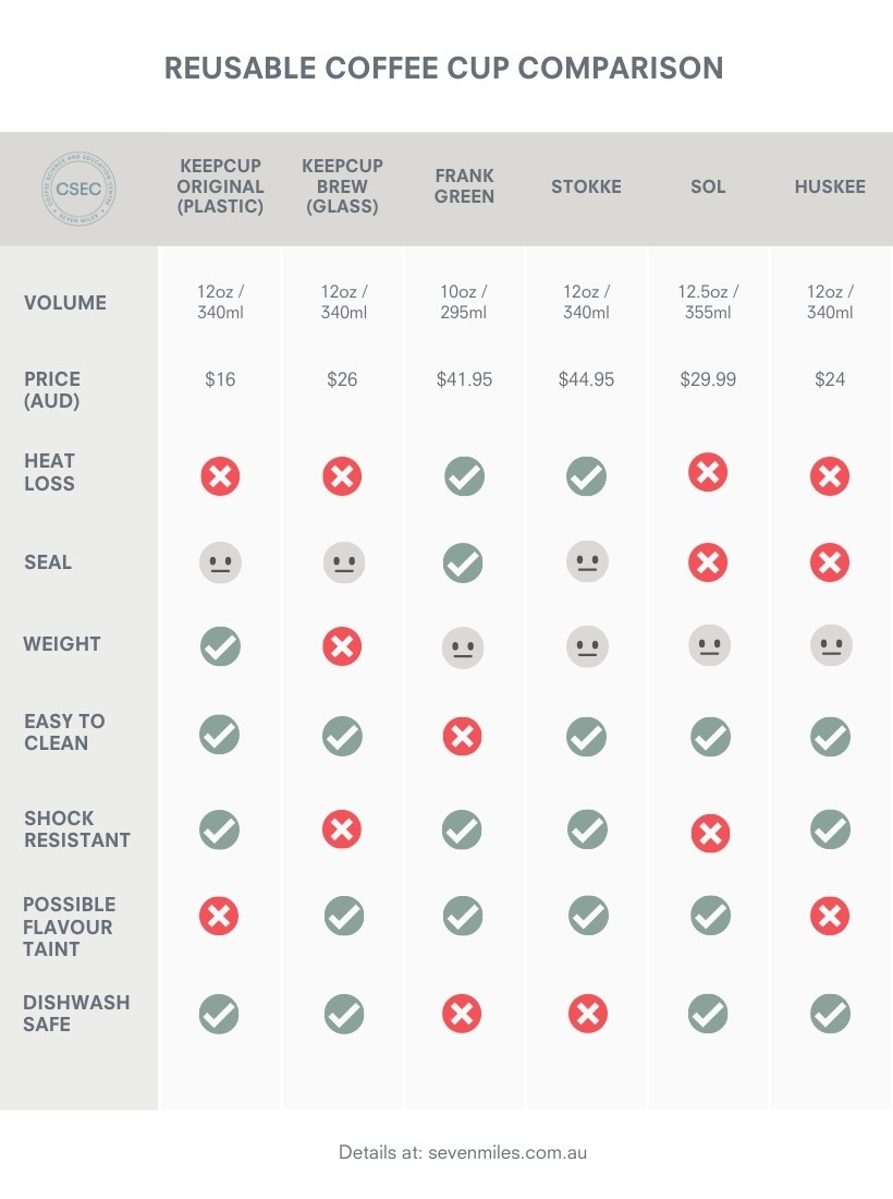 reusable coffee cup comparison chart