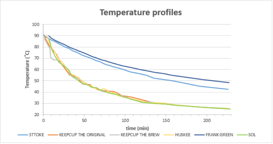 reusable cup temperature performance chart