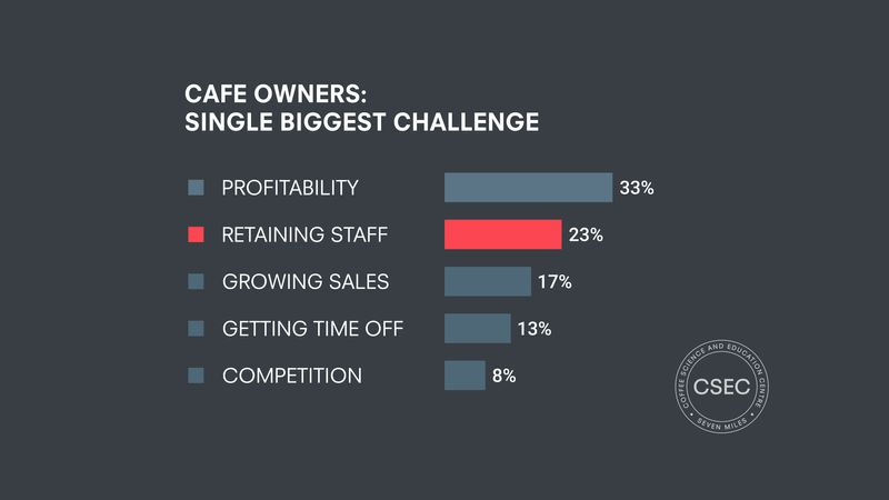 cafe owners biggest challenge chart
