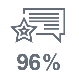 96% customer approval