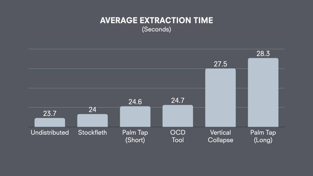 distribution methods extraction time chart
